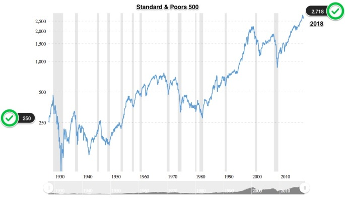 S_P_500_Index_-_90_Year_Historical_Chart___MacroTrends